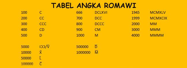 Cara Mudah Menulis Angka Romawi Disertai Tabel Lengkap