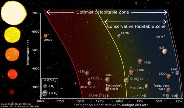 They found two new planets similar mass to Earth around a small nearby star
