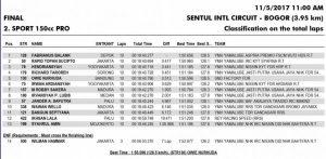Hasil Balap Kelas Sport 150 Pro