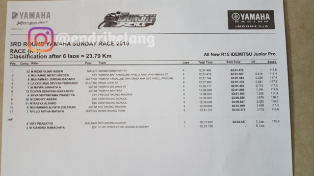 Hasil Race All New R15 Idemitsu Junior Pro