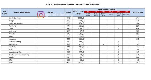 Juara Gymkhana Battle Blogger Vlogger