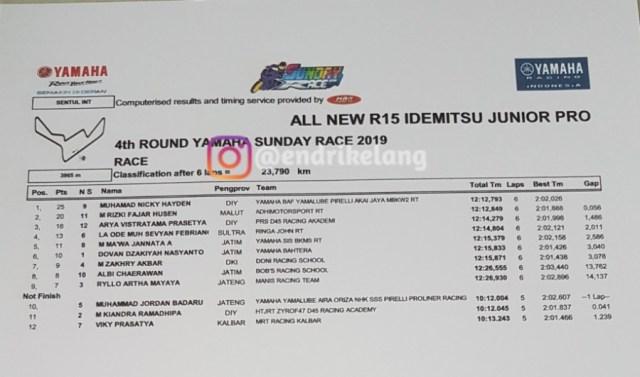 All New R15 Idemitsu Junior Pro