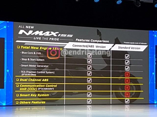 Perbedaan NMAX Standard dan NMAX Connected ABS Version