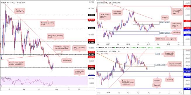 GBP/USD (British Pound vs US Dollar)