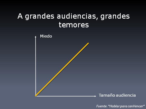 A grandes audiencias, grandes temores