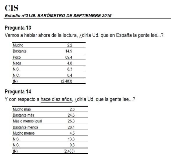 Barómetro del CIS de septiembre de 2016.