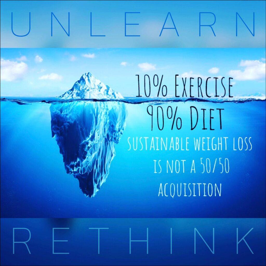 10 percent exercise | 90 percent diet
