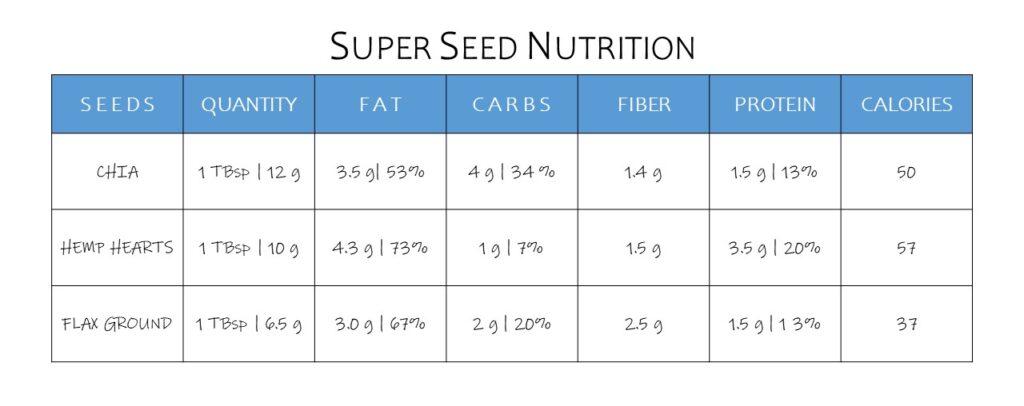 lada - super seed nutrition