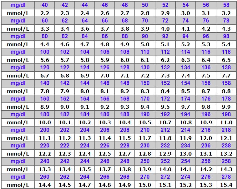 diabetes glucose chart
