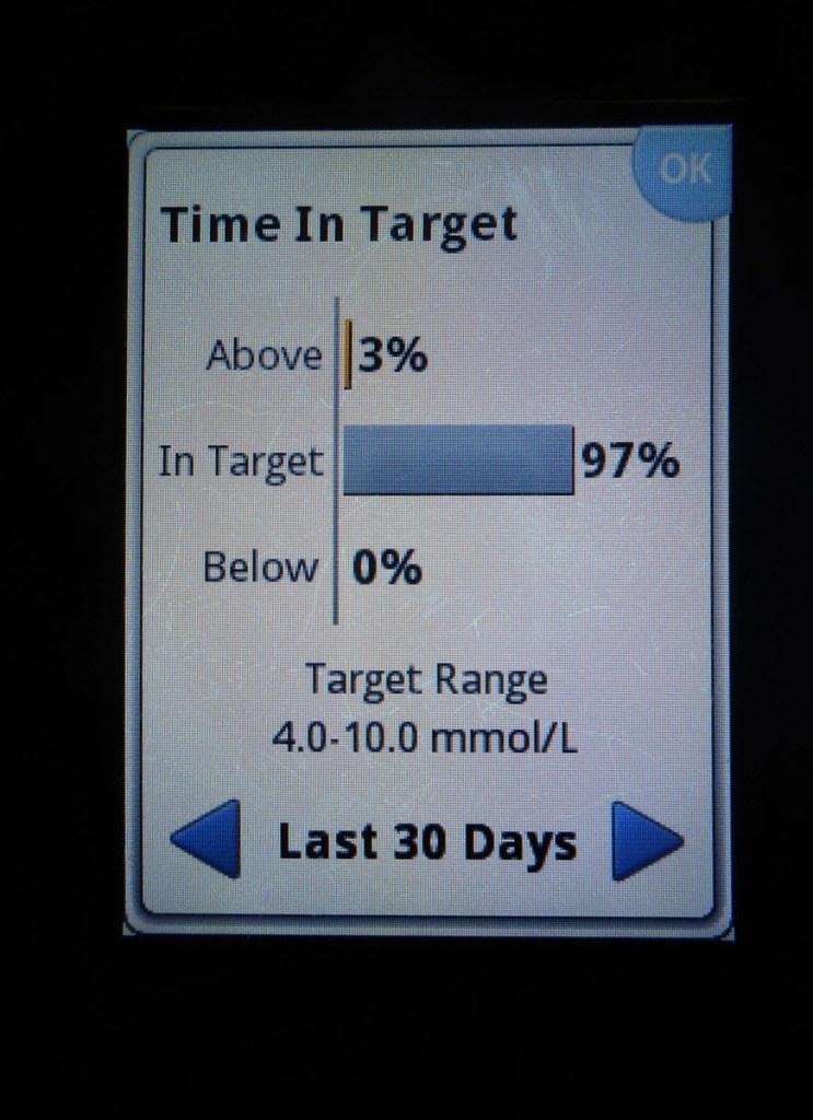 30 days - 97% in range
