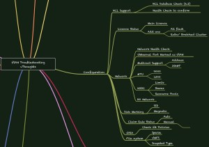 VSAN6.2_mindmap_preview