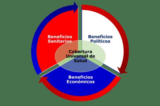 Beneficios de la Cobertura Universal de Salud