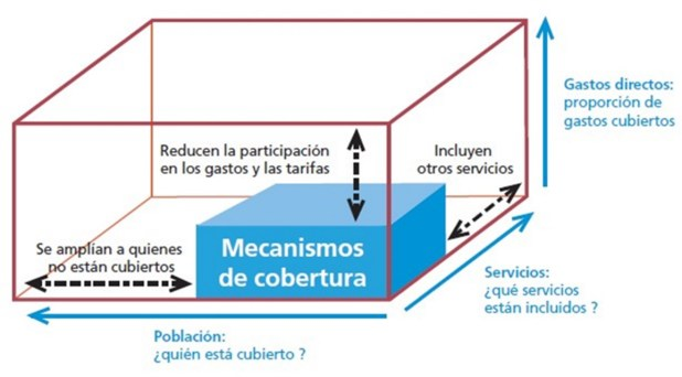 Cubo que explica los mecanismos de la Cobertura Universal de Salud