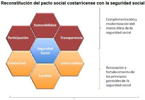 Pacto Social COR