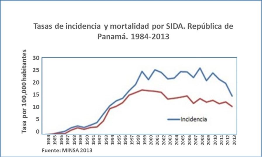 Panamá en Salud en las Américas 2015