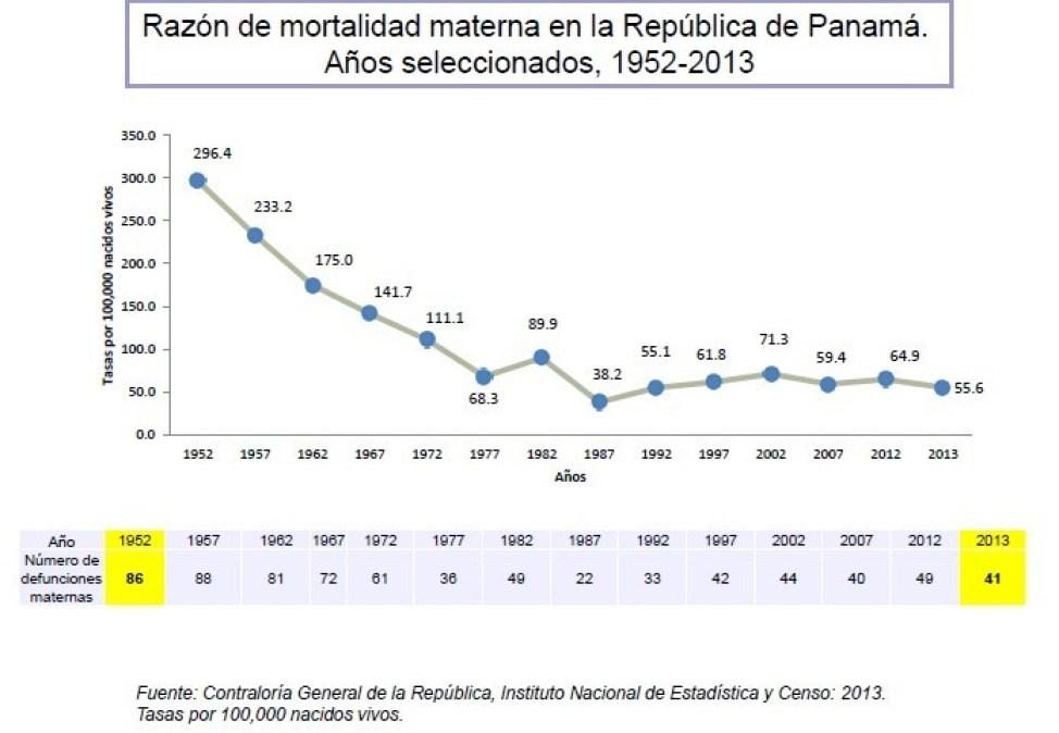 Salud en las Américas 2015 Mortalidad materna Panamá