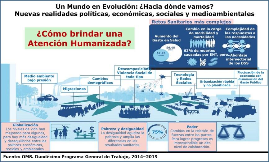 Humanización de la atención: macrocontexto por OMS