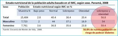 Estado nutricional 2008 por sexo