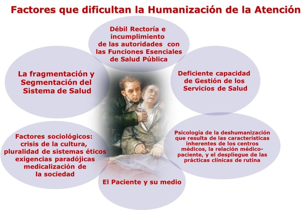 Humanización de los servicios de salud