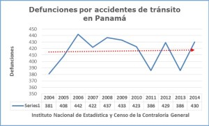 Mortalidad accidentes 2014 2014