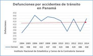 Mortalidad accidentes 2014 2014