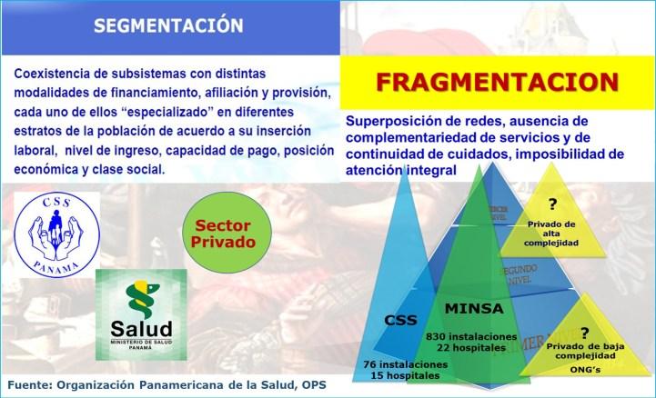 Servicios de Salud al servicio de los Seres Humanos. Segmentacion y fragmentacion