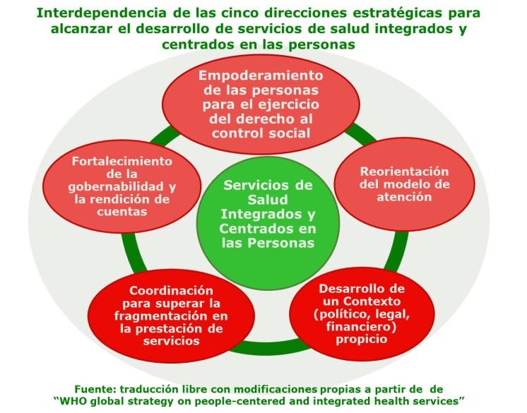 Estrategias de la OMS Interdependencia