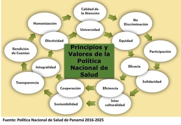 Principios y Valores MINSA 2016
