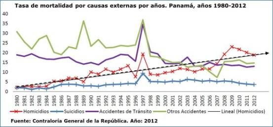 Mortalidad por causas externas