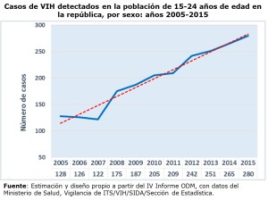 Prevalencia de VIH para blog