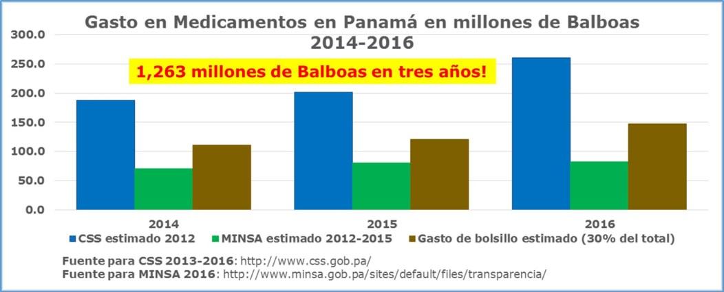 Desabastecimiento de medicinas gasto-en-medicamentos-en-panama-2014-2016