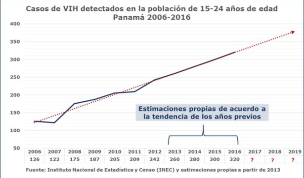 Adolescentes embarazadas en Panamá: casos de VIH en adolescentes