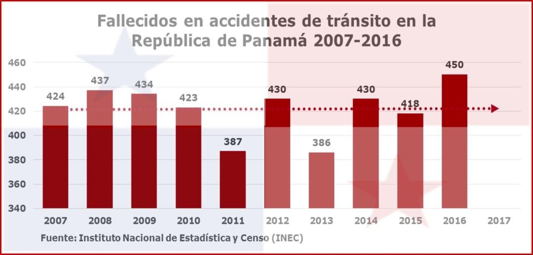 Fallecidos por accidentes de transito
