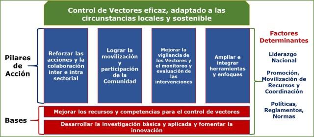 Control de vectores