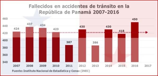 Fallecidos accidentes de tránsito