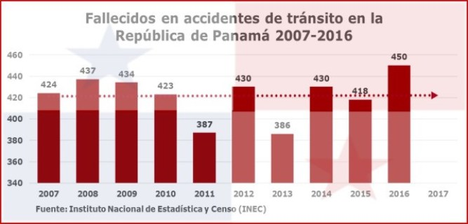 Fallecidos accidentes de tránsito