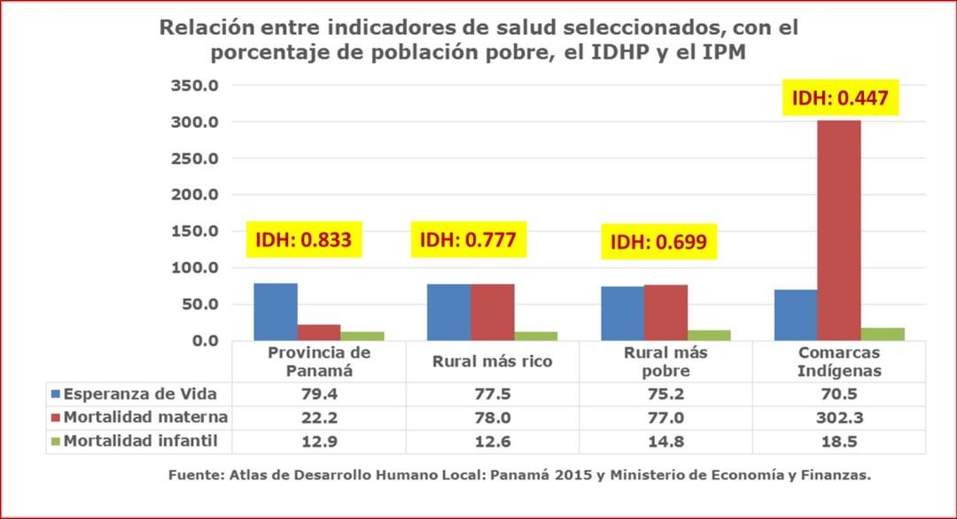 Clarísima relación entre los determinantes sociales, la pobreza e indicadores de morbimortalidad