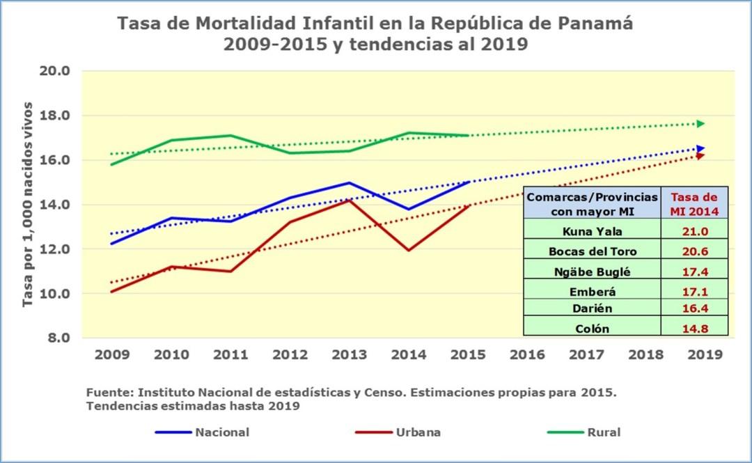 Clarísima relación entre los determinantes sociales, la pobreza e indicadores de Mortalidad infantil