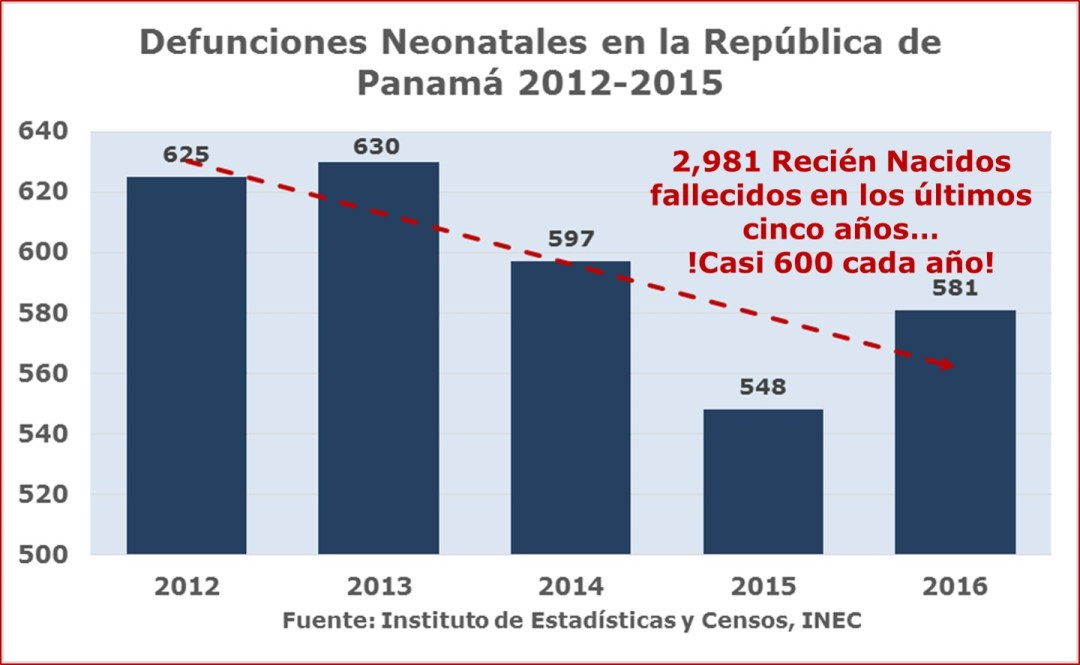 Defunciones de recién nacidos 2012-2016