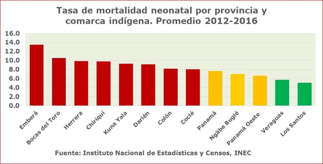 Tasa de mortalidad de recién nacidos por provincias y comarcas indígenas