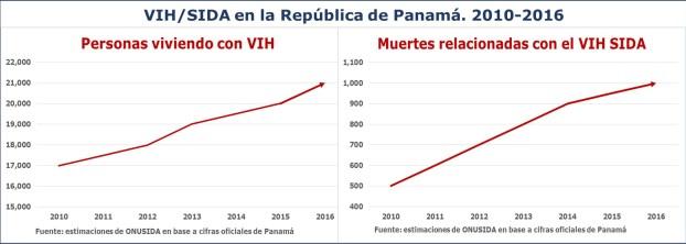 Información sobre el VIH/SIDA en Panamá durante el período 2012-2016 de acuerdo a ONUSIDA con cifras oficiales nacionales