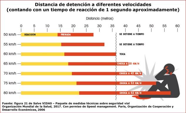 La velocidad principal componente de la inseguridad vial