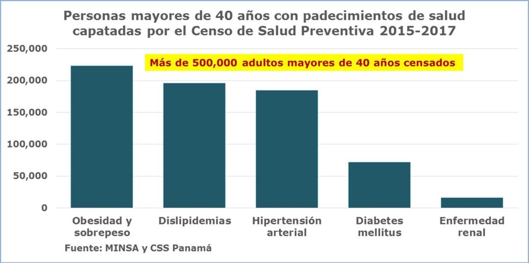 Obesidad y diabetes en Panamá