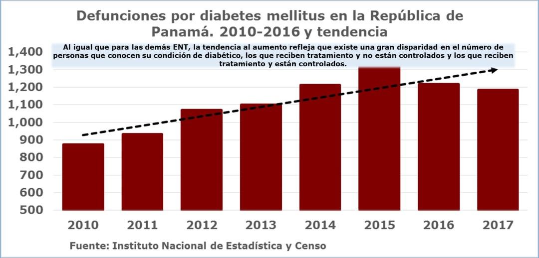 Defunciones por diabetes en Panamá