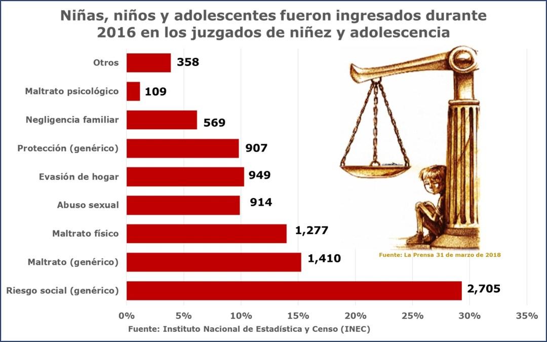 Abuso infantil en Panamá 2016