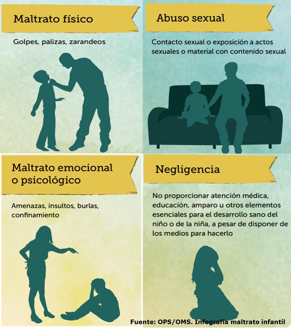 Formas de abuso infantil