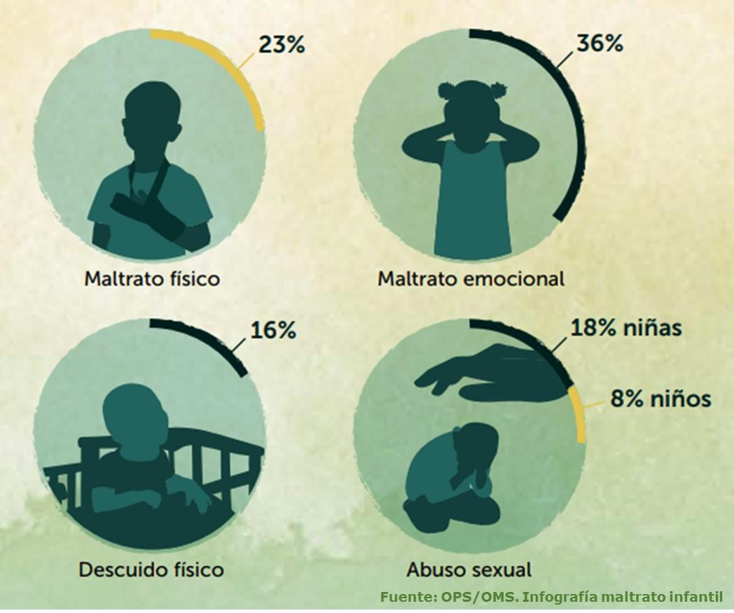 Diferentes clases de abuso infantil