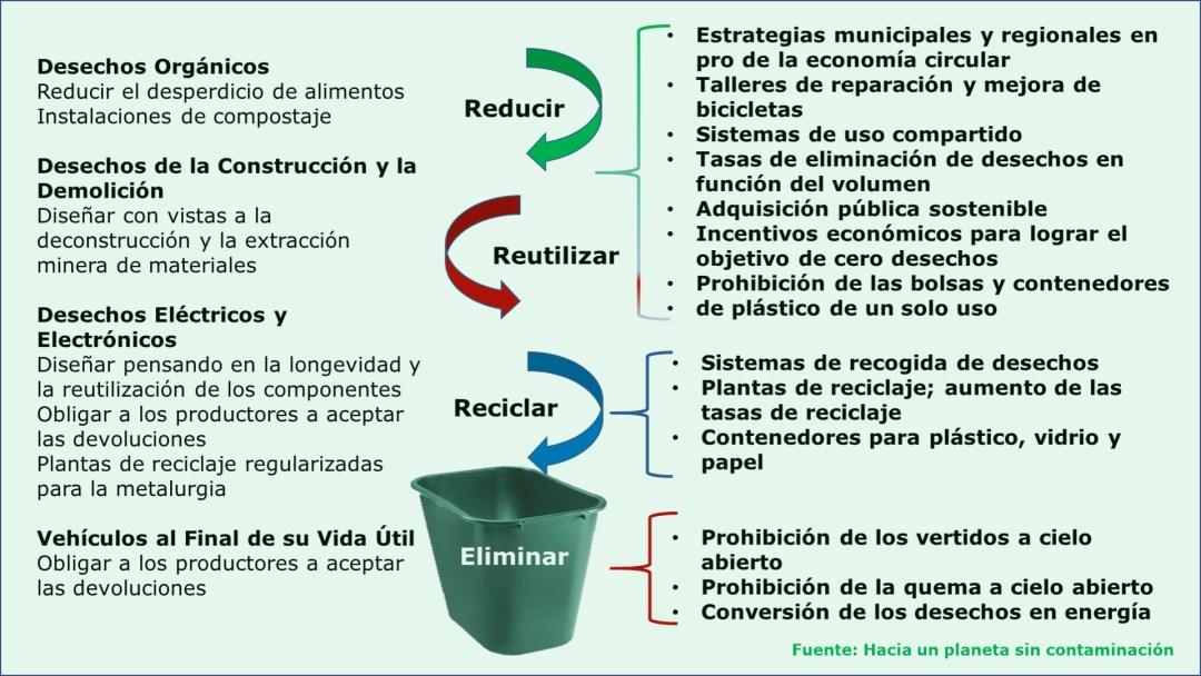 Ideas para un Panamá sin contaminación