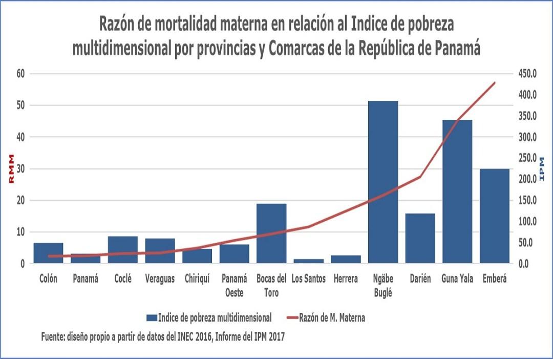 Reducción de la mortalidad materna: A mayor IPM, mayor RMM.