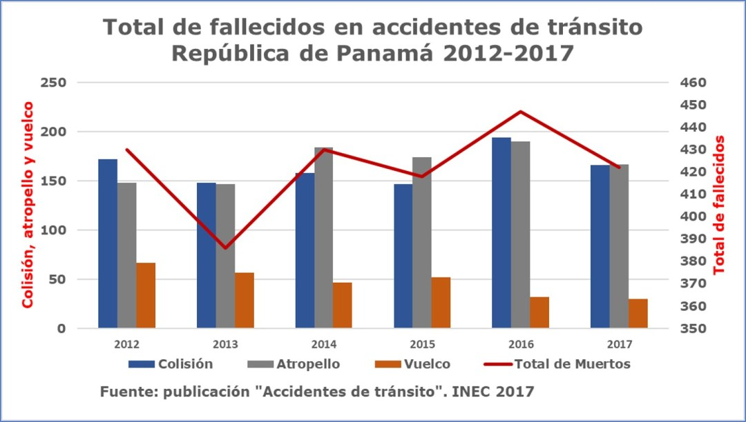 alcohol y lesiones por accidentes de tránsito